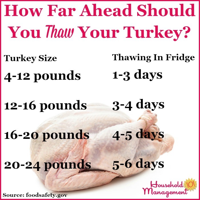 Chart to help you calculate how many days ahead to begin thawing your turkey in the refrigerator when cooking your holiday meal {courtesy of Household Management 101} #CookingTips #ThanksgivingPlanning #TurkeyTips