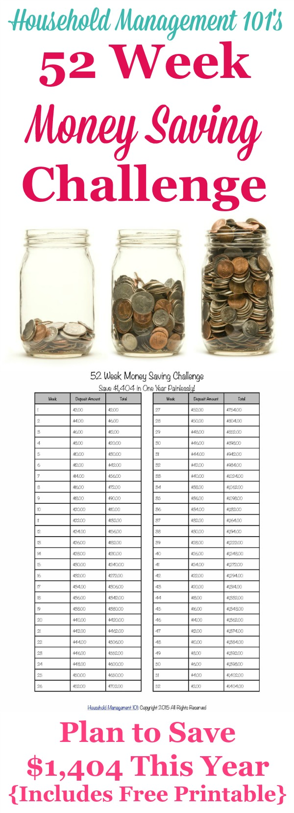 I'm taking Household Management 101's 52 Week Money Saving Challenge, which is a plan to save $1,404 painlessly over the course of a year. Includes a free printable!